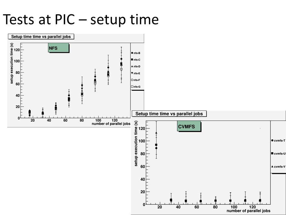Tests at PIC – setup time