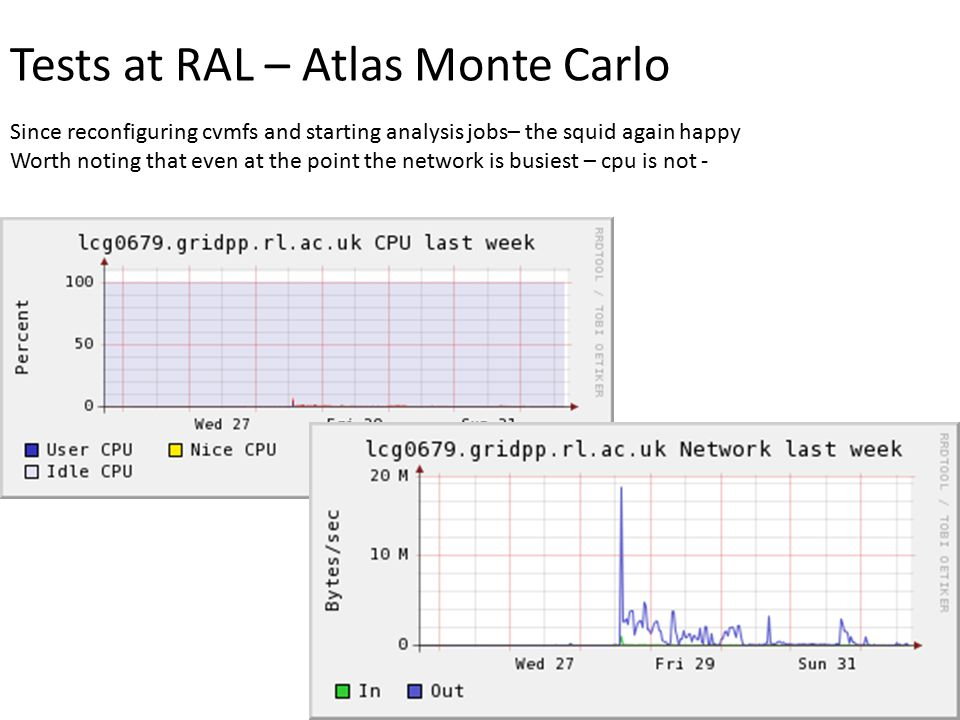 Tests at RAL – Atlas Monte Carlo Since reconfiguring cvmfs and starting analysis jobs– the squid again happy Worth noting that even at the point the n