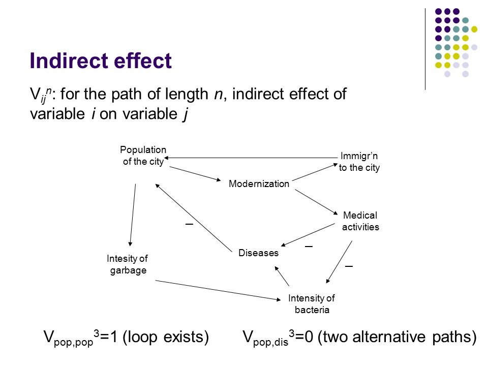 Indirect effect Population of the city Modernization Medical activities Intesity of garbage Immigr'n to the city Diseases Intensity of bacteria – – – V pop,pop 3 =1 (loop exists)V pop,dis 3 =0 (two alternative paths) V ij n : for the path of length n, indirect effect of variable i on variable j