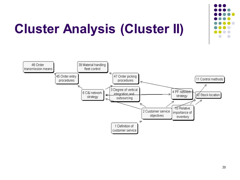 Cluster Analysis (Cluster II) 39
