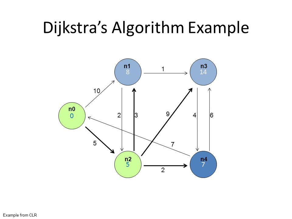 Dijkstra's Algorithm Example 0 8 5 14 7 10 5 23 2 1 9 7 46 Example from CLR n0 n1 n2 n3 n4