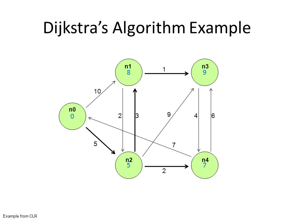 Dijkstra's Algorithm Example 0 8 5 9 7 10 5 23 2 1 9 7 46 Example from CLR n0 n1 n2 n3 n4