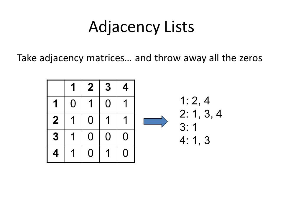 Adjacency Lists Take adjacency matrices… and throw away all the zeros 1234 10101 21011 31000 41010 1: 2, 4 2: 1, 3, 4 3: 1 4: 1, 3
