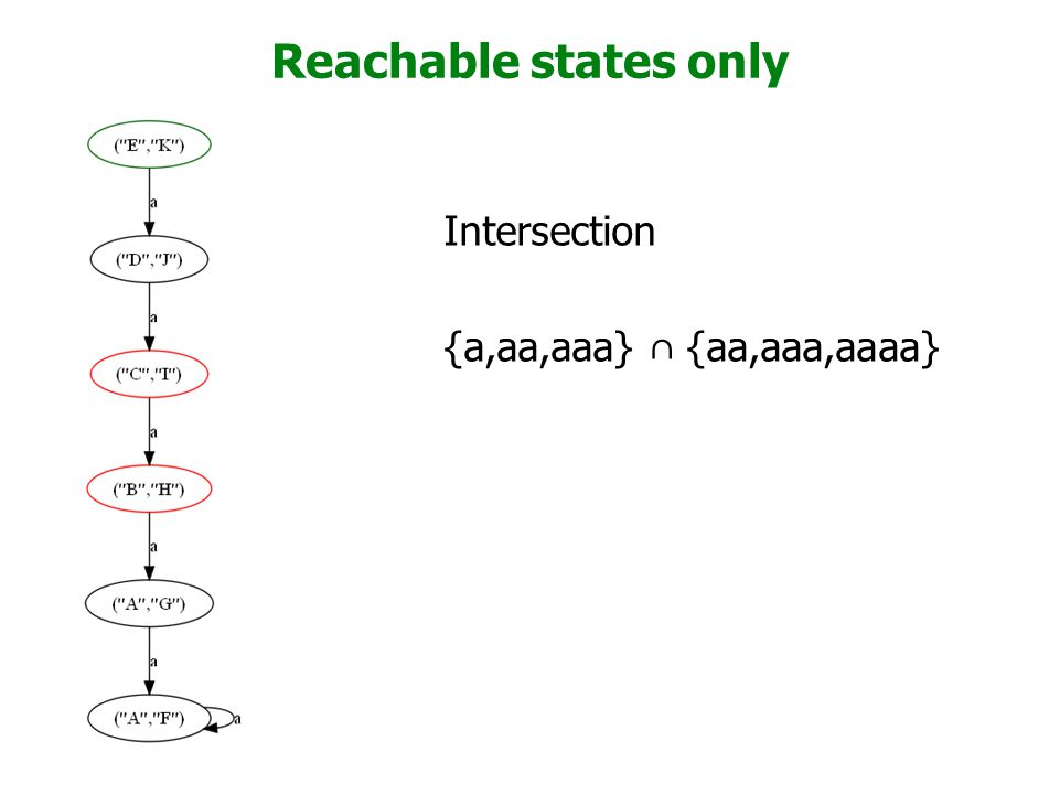Reachable states only Intersection {a,aa,aaa} ∩ {aa,aaa,aaaa}