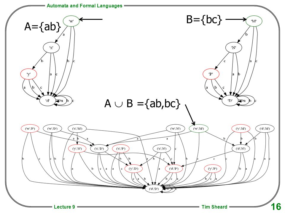 Automata and Formal Languages Tim Sheard 16 Lecture 9 B={bc} A={ab} A  B ={ab,bc}