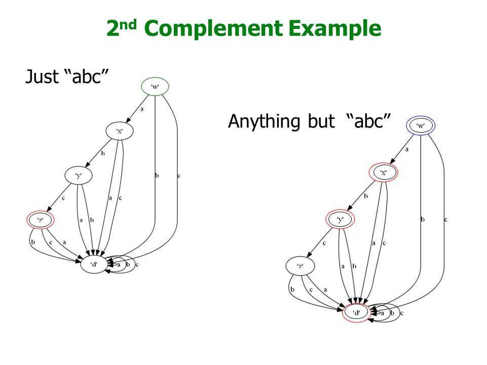 "2 nd Complement Example Just ""abc"" Anything but ""abc"""