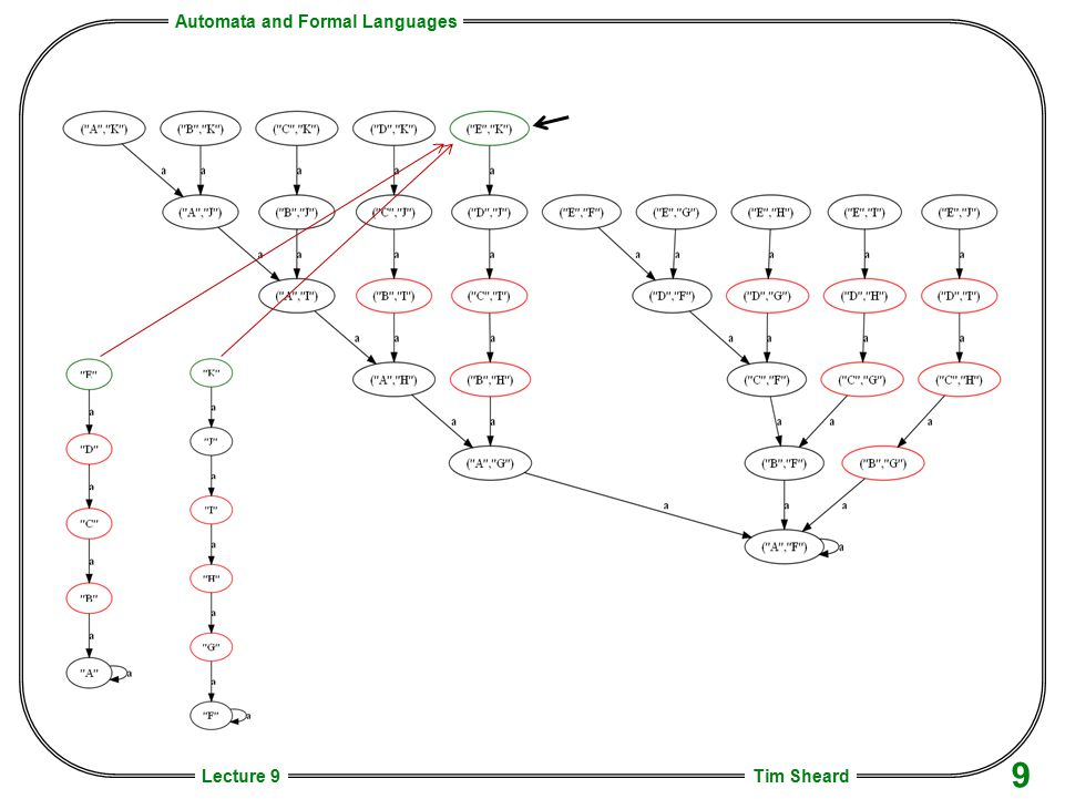 Automata and Formal Languages Tim Sheard 9 Lecture 9
