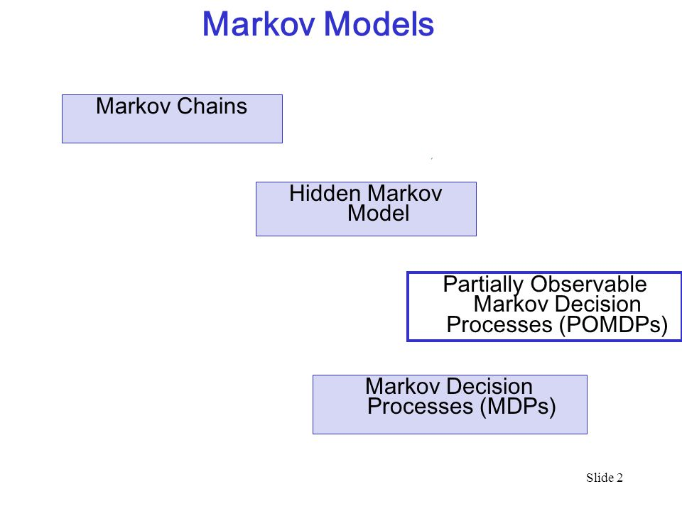 3 Overview Partially Observable Markov Decision Processes Formal Specification and example Belief State Belief State Update Policies and Optimal Policy Two Methods