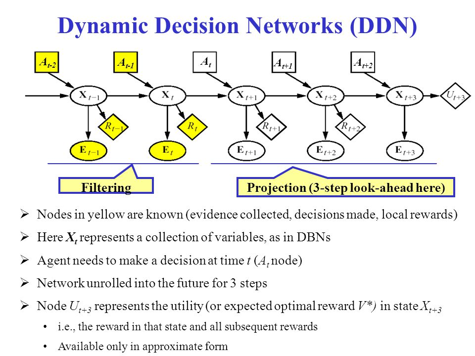 Dynamic Decision Networks (DDN) Filtering Projection (3-step look-ahead here)  Nodes in yellow are known (evidence collected, decisions made, local r