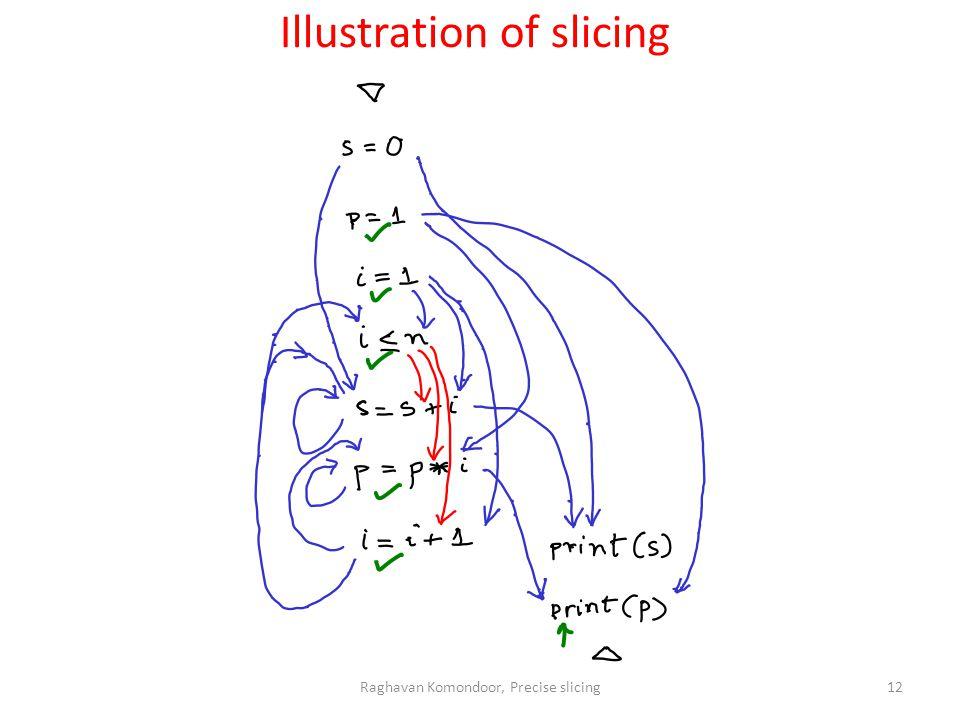 Raghavan Komondoor, Precise slicing12 Illustration of slicing