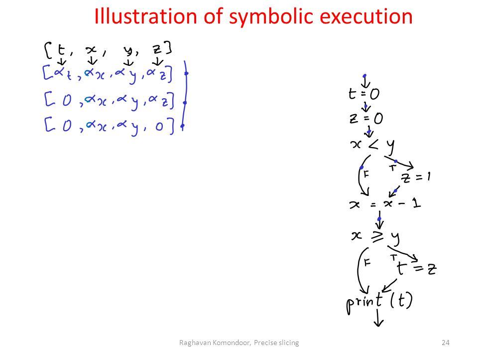 Raghavan Komondoor, Precise slicing24 Illustration of symbolic execution