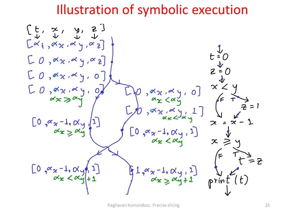 Raghavan Komondoor, Precise slicing25 Illustration of symbolic execution