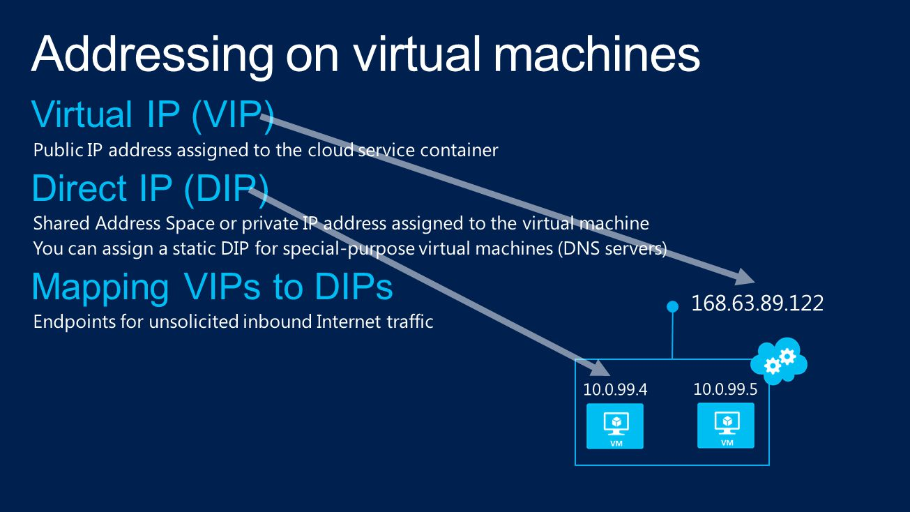 Virtual Network Subnet DHCP