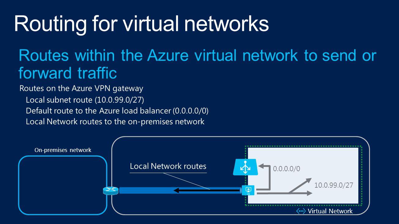 10.0.99.0/27 0.0.0.0/0 Virtual Network On-premises network