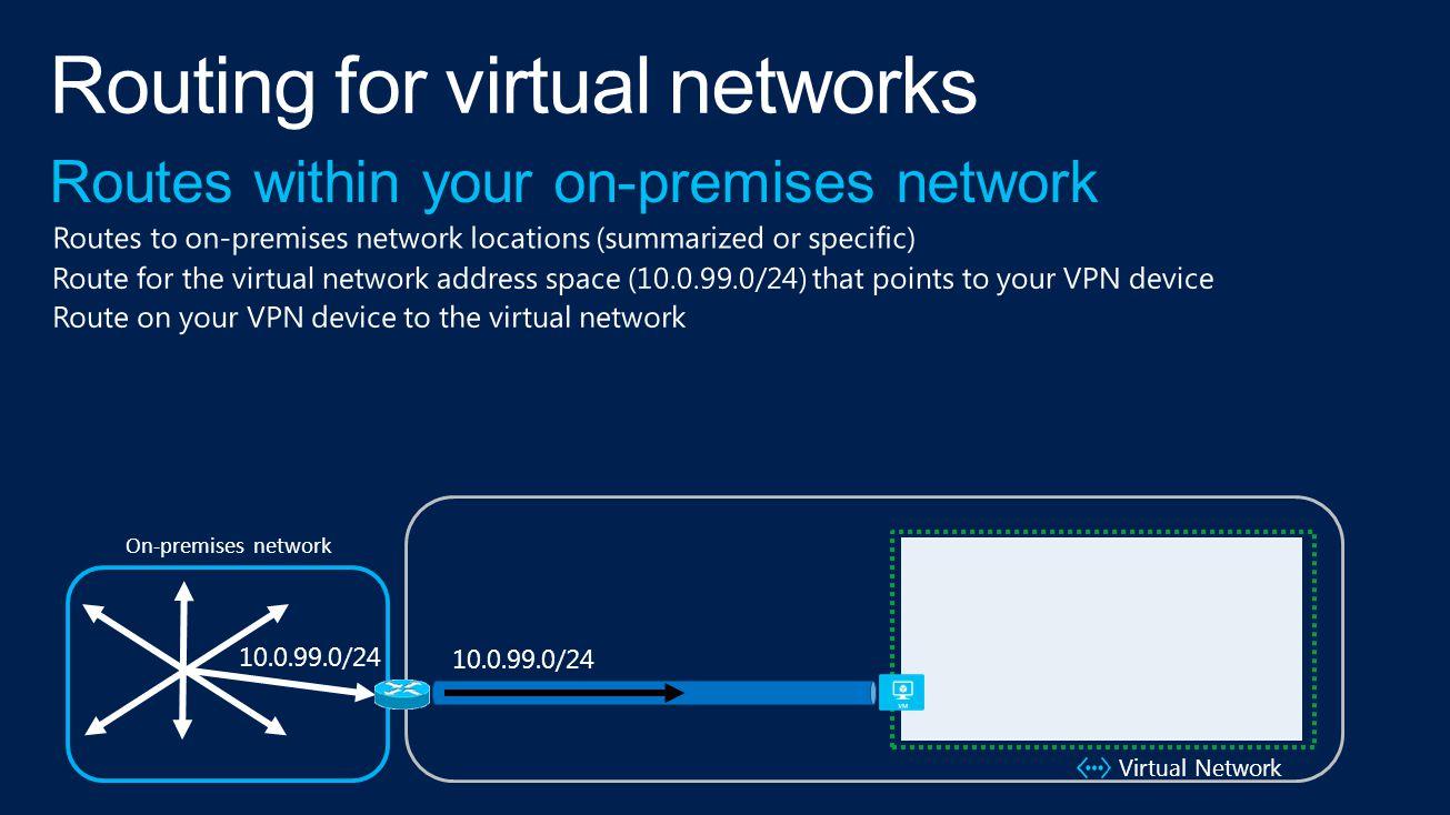 10.0.99.0/24 Virtual Network 10.0.99.0/24 On-premises network