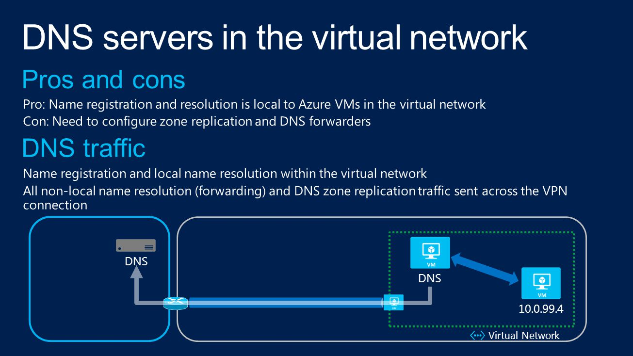 Virtual Network 10.0.99.4 DNS