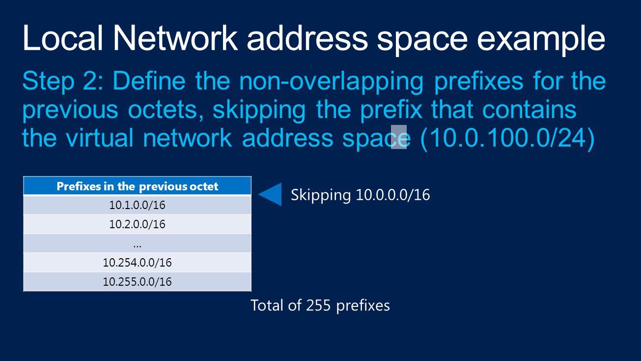 Prefixes in the previous octet 10.1.0.0/16 10.2.0.0/16 … 10.254.0.0/16 10.255.0.0/16