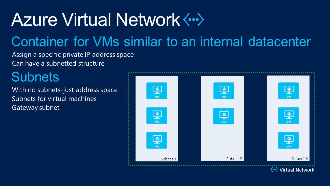 Virtual Network Subnet 1Subnet 2Subnet 3