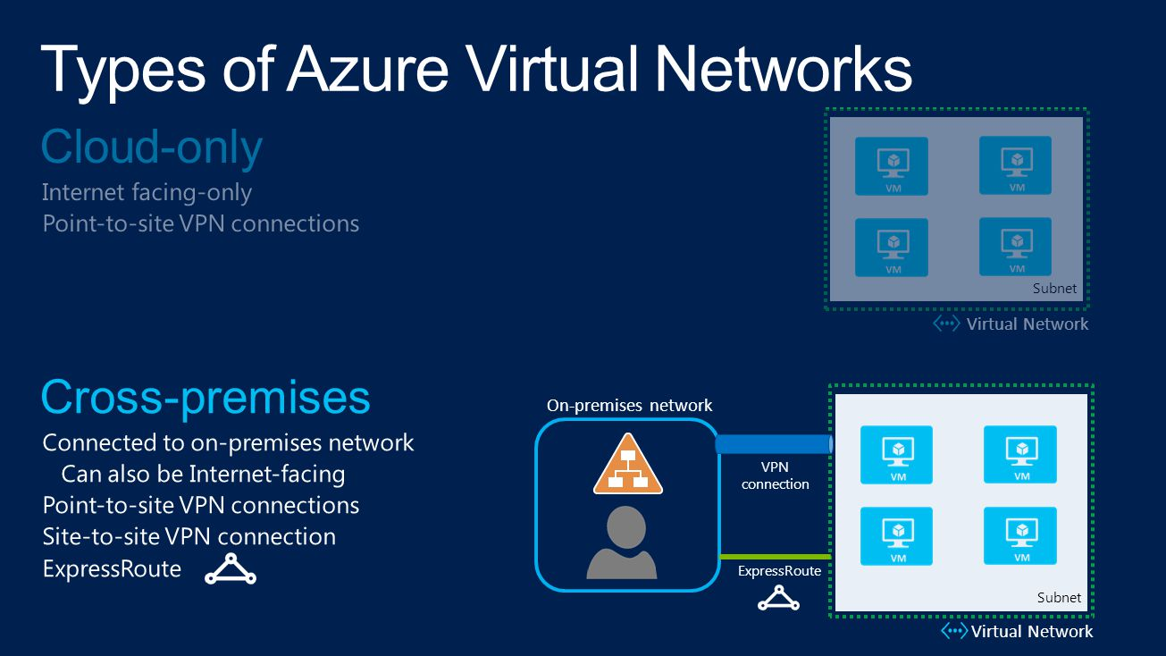 VPN connection On-premises network Virtual Network Subnet Virtual Network Subnet ExpressRoute