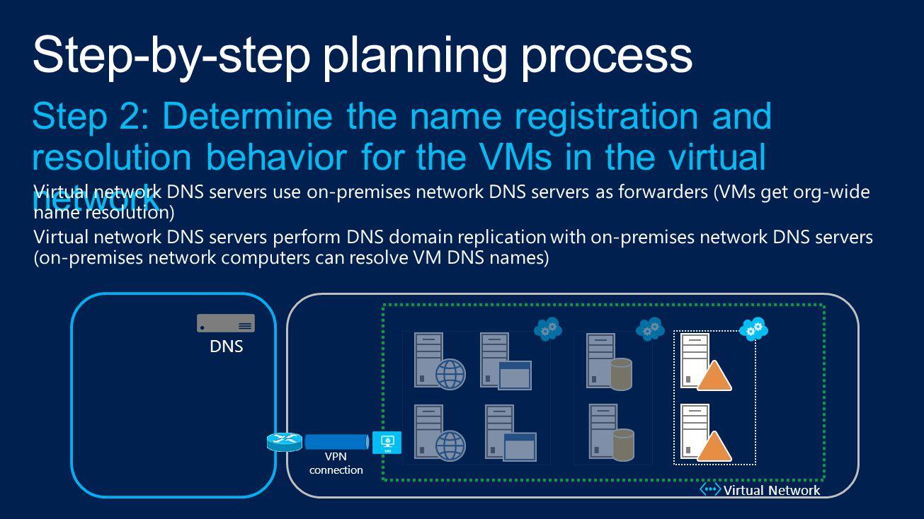 VPN connection Virtual Network DNS