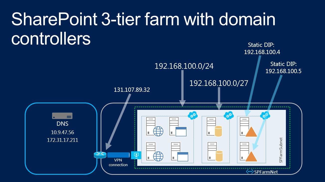VPN connection SPFarmNet SPFarmSubnet 131.107.89.32 DNS Static DIP: 192.168.100.4 Static DIP: 192.168.100.5 10.9.47.56 172.31.17.211