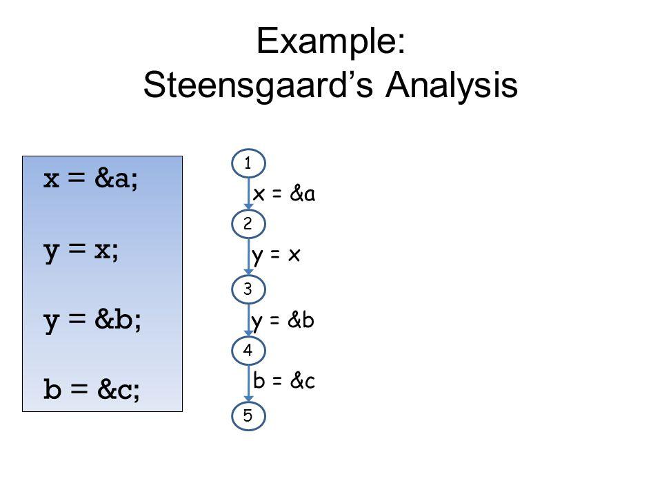 Example: Steensgaard's Analysis x = &a; y = x; y = &b; b = &c; 1 2 3 x = &a y = x 4 5 y = &b b = &c
