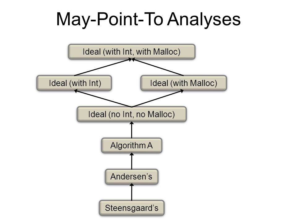 May-Point-To Analyses Ideal (no Int, no Malloc) Algorithm A Andersen's Steensgaard's Ideal (with Int, with Malloc) Ideal (with Int) Ideal (with Malloc)