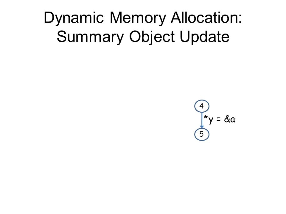Dynamic Memory Allocation: Summary Object Update 4 5 *y = &a