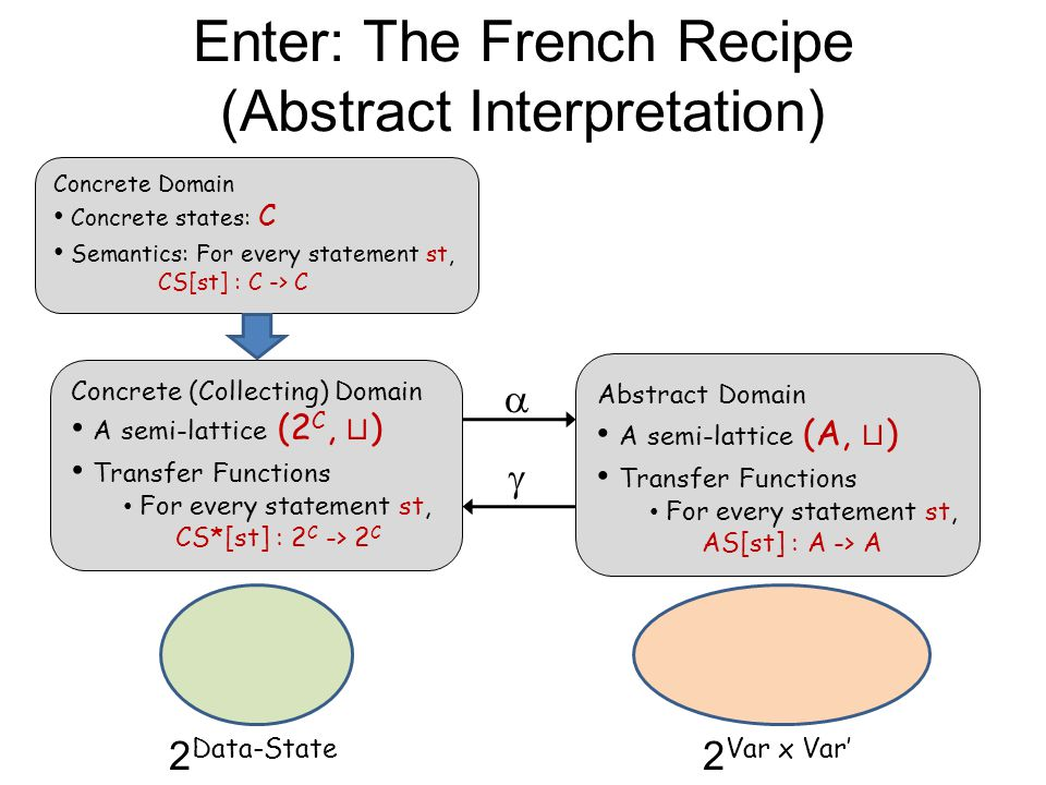 Enter: The French Recipe (Abstract Interpretation) 2 Data-State 2 Var x Var' Concrete Domain Concrete states: C Semantics: For every statement st, CS[st] : C -> C  