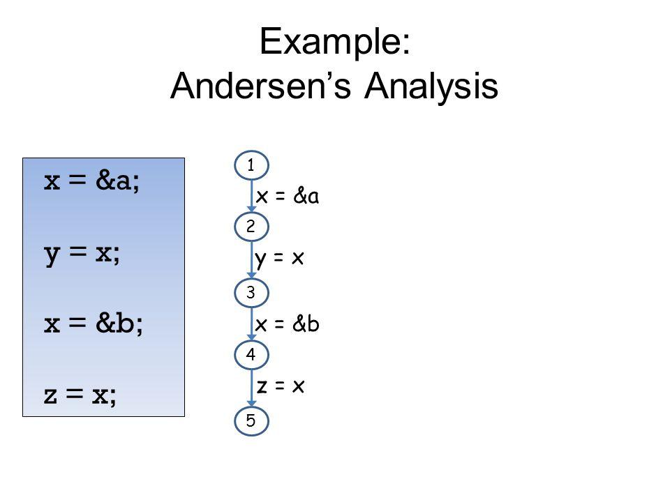 Example: Andersen's Analysis x = &a; y = x; x = &b; z = x; 1 2 3 x = &a y = x 4 5 x = &b z = x