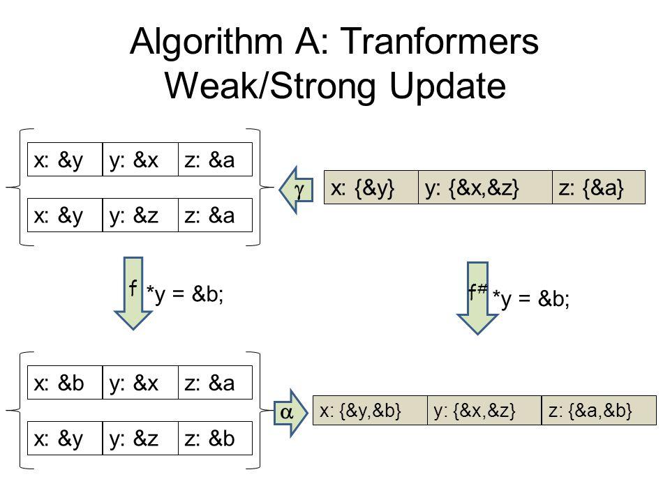 Algorithm A: Tranformers Weak/Strong Update x: {&y}y: {&x,&z}z: {&a} x: &by: &xz: &a x: &yy: &zz: &b x: {&y,&b}y: {&x,&z}z: {&a,&b} x: &yy: &xz: &a x: