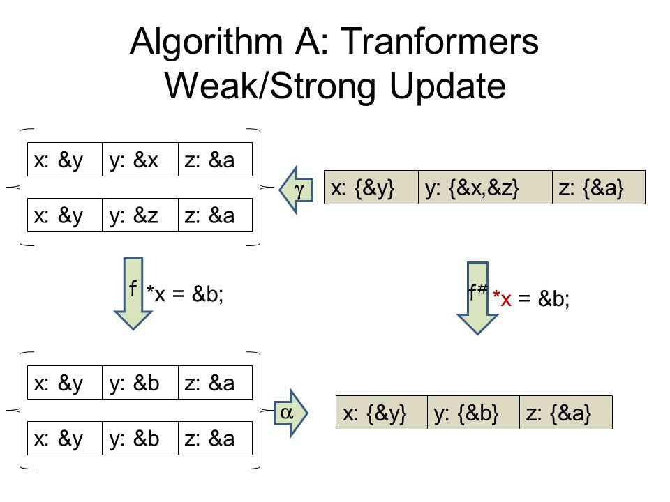 Algorithm A: Tranformers Weak/Strong Update x: {&y}y: {&x,&z}z: {&a} x: &yy: &bz: &a x: &yy: &bz: &a x: {&y}y: {&b}z: {&a} x: &yy: &xz: &a x: &yy: &zz