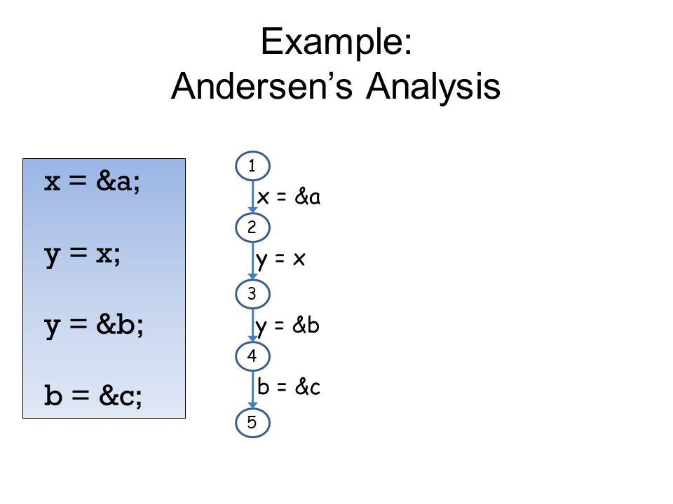 Example: Andersen's Analysis x = &a; y = x; y = &b; b = &c; 1 2 3 x = &a y = x 4 5 y = &b b = &c