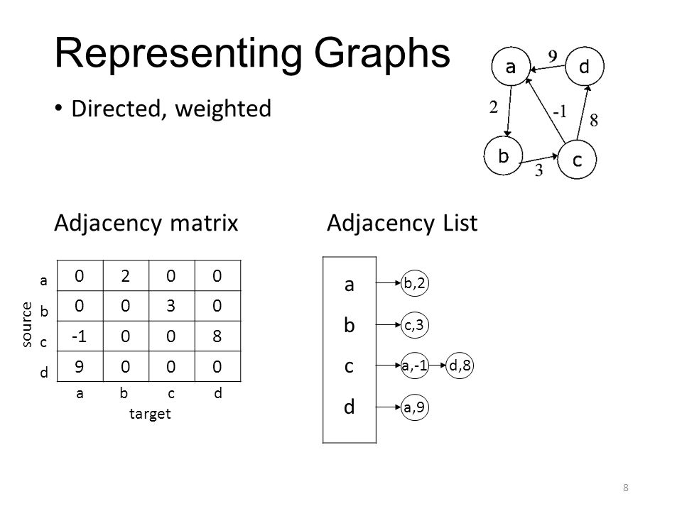 Representing Graphs Directed, weighted Adjacency matrixAdjacency List 8 0200 0030 008 9000 abcdabcd b,2 c,3 a,-1 a,9 a b c d abcdabcd source target d,8