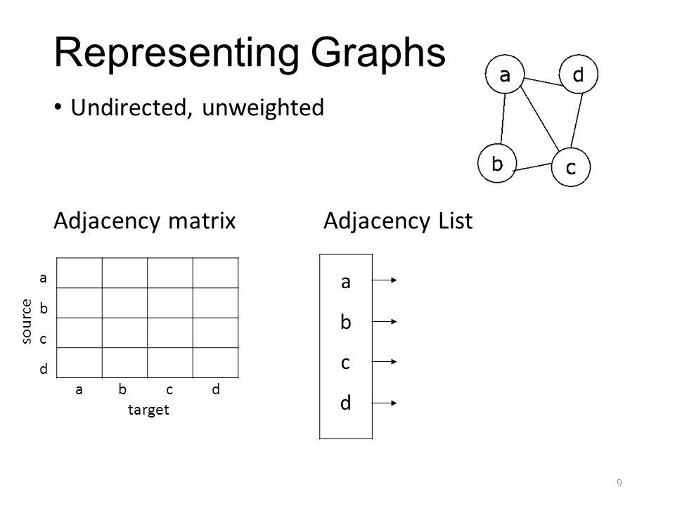 Representing Graphs Undirected, unweighted Adjacency matrixAdjacency List 9 abcdabcd a b c d abcdabcd source target