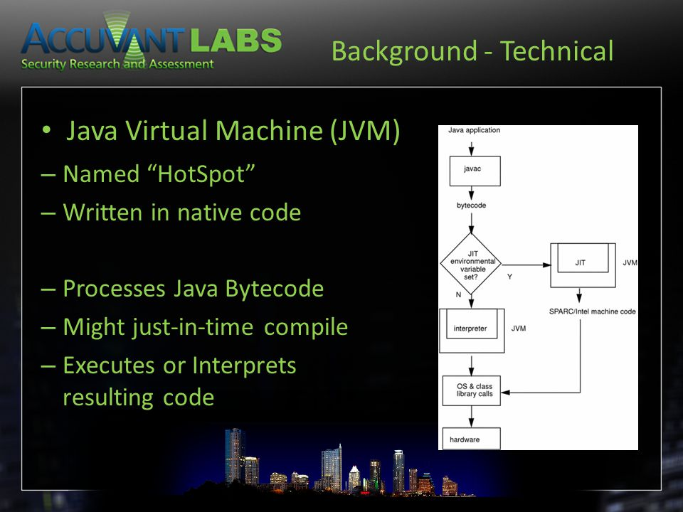 Background - Technical Java Virtual Machine (JVM) – Named HotSpot – Written in native code – Processes Java Bytecode – Might just-in-time compile – Executes or Interprets resulting code