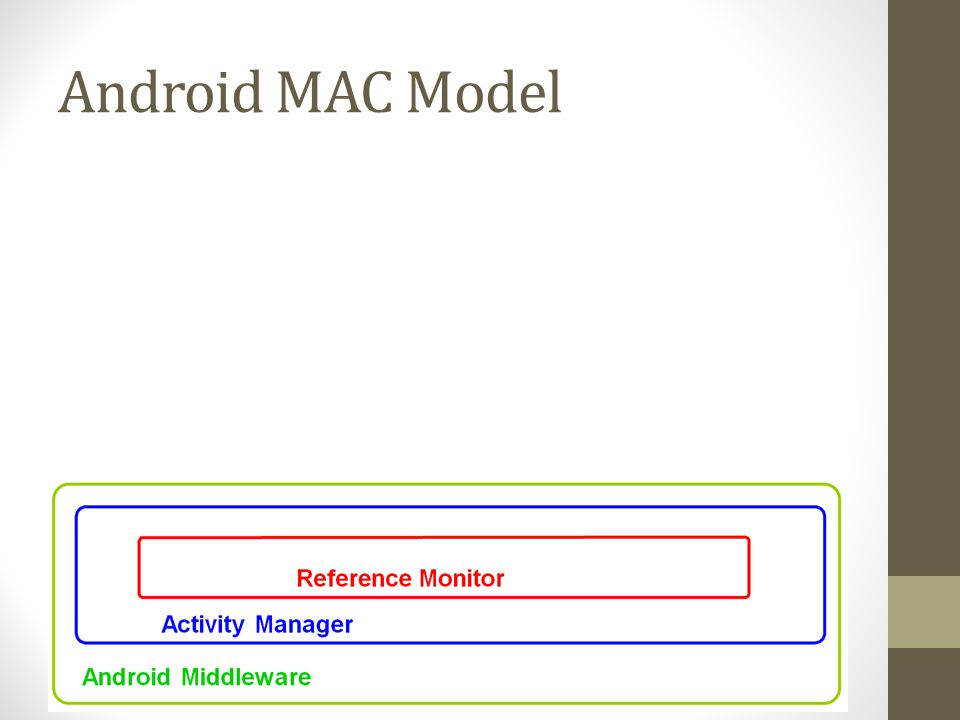 Android MAC Model