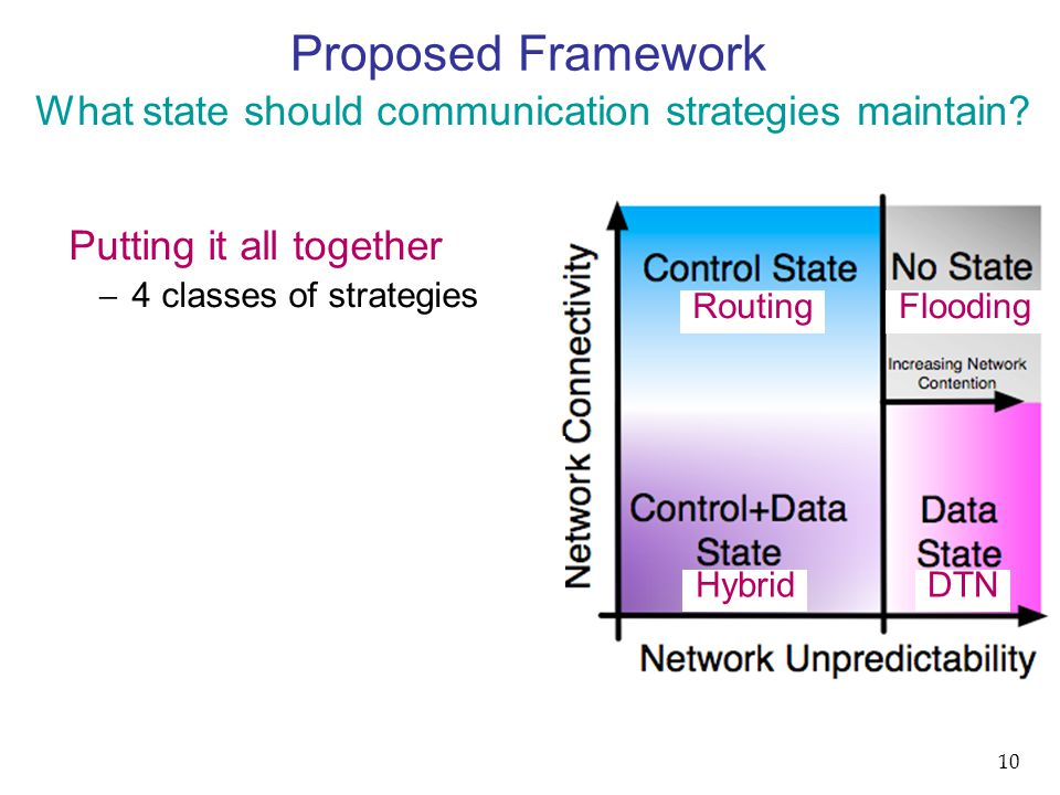 Proposed Framework Putting it all together  4 classes of strategies What state should communication strategies maintain? 10 RoutingFlooding HybridDTN