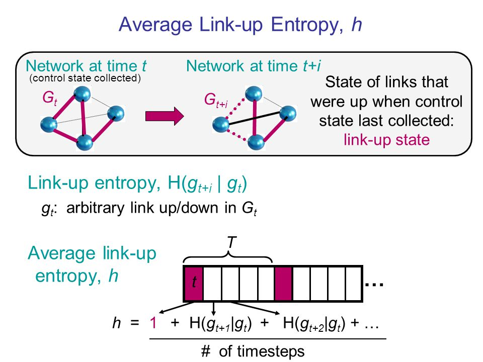 h = + + Link-up entropy, H(g t+i | g t ) g t : arbitrary link up/down in G t Average link-up entropy, h Network at time t Network at time t+i State of links that were up when control state last collected: link-up state GtGt G t+i (control state collected) Average Link-up Entropy, h … 1 H(g t+1 |g t ) H(g t+2 |g t ) + … T t # of timesteps