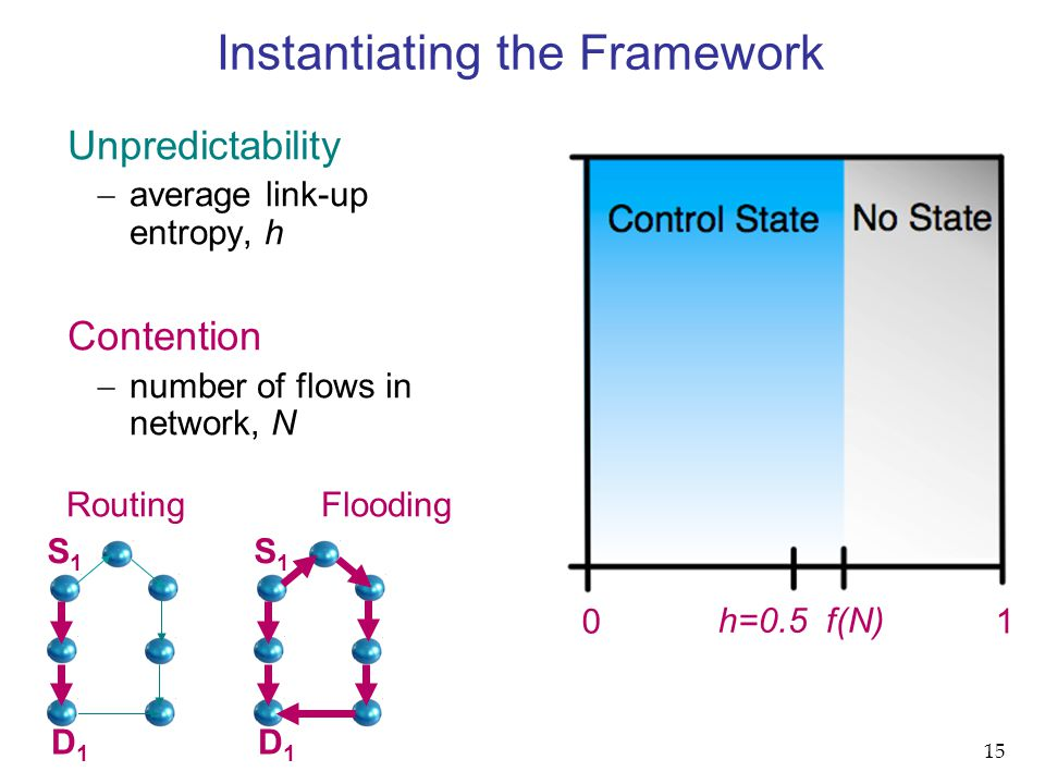 0 1 Unpredictability  average link-up entropy, h Contention  number of flows in network, N Connectivity  probability arbitrary route exists,  Instantiating the Framework h=0.5 f(N) S1S1 D1D1 Routing Flooding 15 S1S1 D1D1