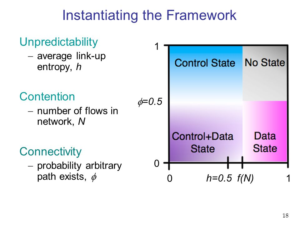0 1 Instantiating the Framework h=0.5 f(N)  =0.5 1 0 Unpredictability  average link-up entropy, h Contention  number of flows in network, N Connectivity  probability arbitrary path exists,  18