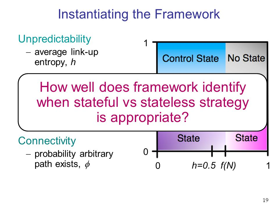 0 1 Instantiating the Framework h=0.5 f(N)  =0.5 1 0 Unpredictability  average link-up entropy, h Contention  number of flows in network, N Connectivity  probability arbitrary path exists,  How well does framework identify when stateful vs stateless strategy is appropriate.