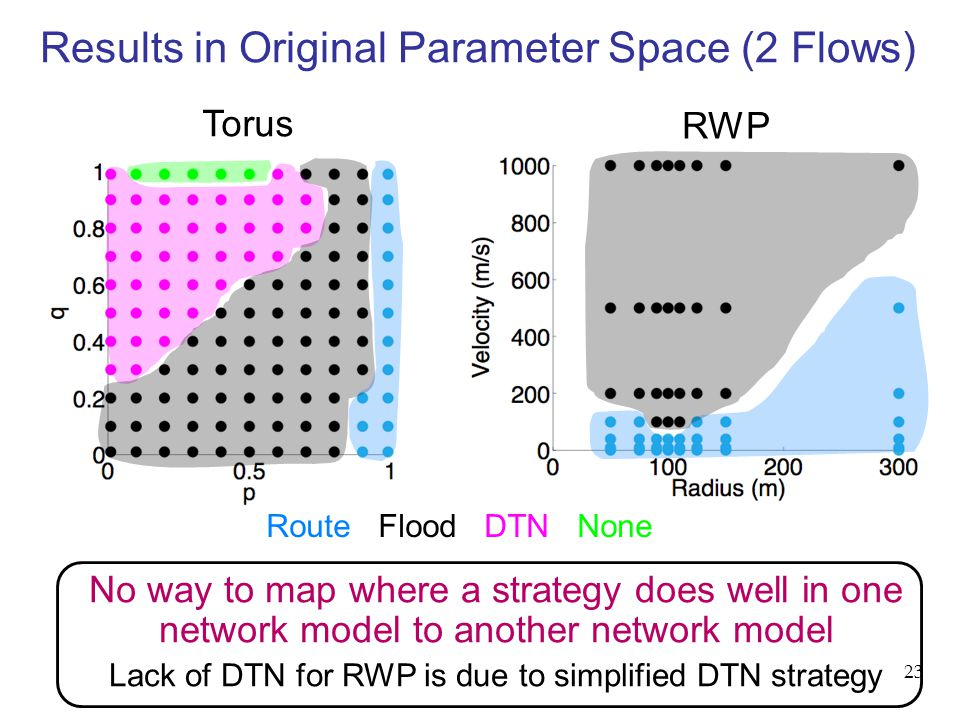 Torus No way to map where a strategy does well in one network model to another network model Lack of DTN for RWP is due to simplified DTN strategy Route Flood DTN None RWP Results in Original Parameter Space (2 Flows) 23