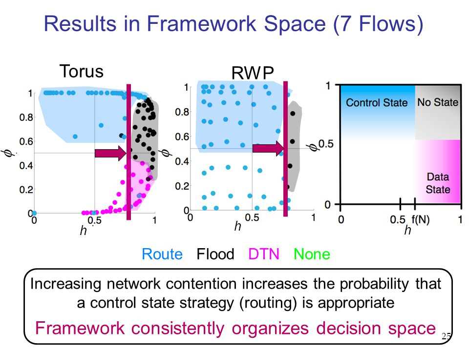 Results in Framework Space (7 Flows) Increasing network contention increases the probability that a control state strategy (routing) is appropriate Framework consistently organizes decision space Torus RWP h  h h   Route Flood DTN None 25