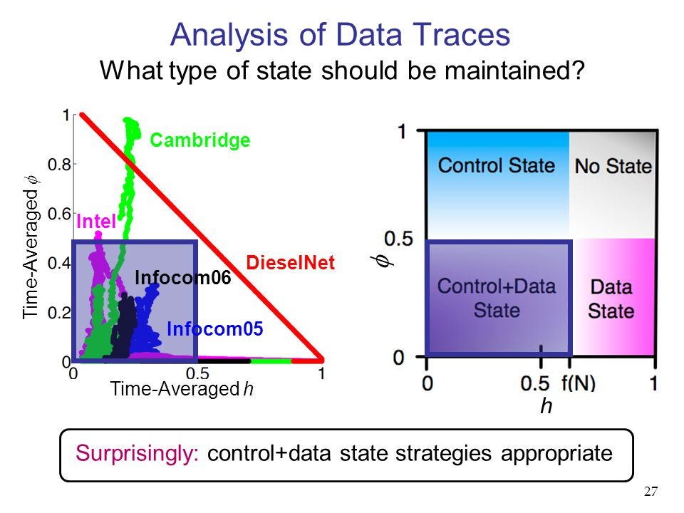 Analysis of Data Traces What type of state should be maintained.