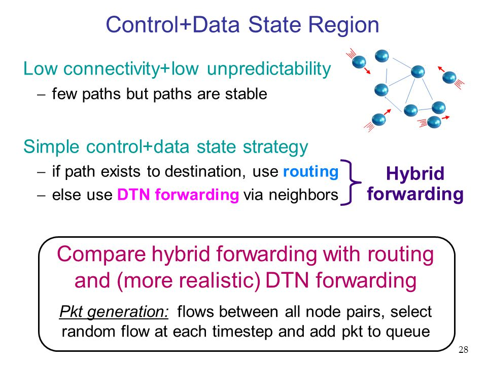 Compare hybrid forwarding with routing and (more realistic) DTN forwarding Pkt generation: flows between all node pairs, select random flow at each timestep and add pkt to queue Control+Data State Region Low connectivity+low unpredictability  few paths but paths are stable Simple control+data state strategy  if path exists to destination, use routing  else use DTN forwarding via neighbors Hybrid forwarding 28