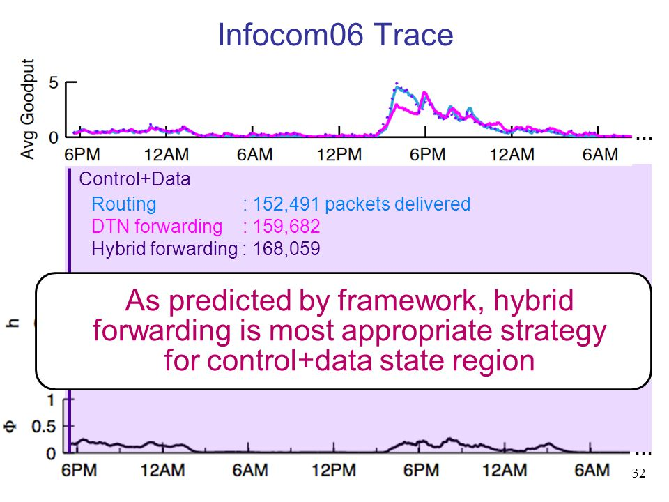 32 Infocom06 Trace … … Control+Data Routing : 152,491 packets delivered DTN forwarding : 159,682 Hybrid forwarding : 168,059 As predicted by framework, hybrid forwarding is most appropriate strategy for control+data state region …
