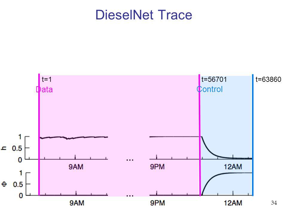 34 DieselNet Trace … … t=1 t=56701 t=63860 Data Control