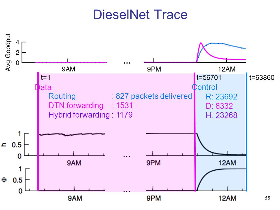 35 DieselNet Trace … … … t=1 t=56701 t=63860 Data R: 23692 D: 8332 H: 23268 Routing : 827 packets delivered DTN forwarding : 1531 Hybrid forwarding : 1179 Control