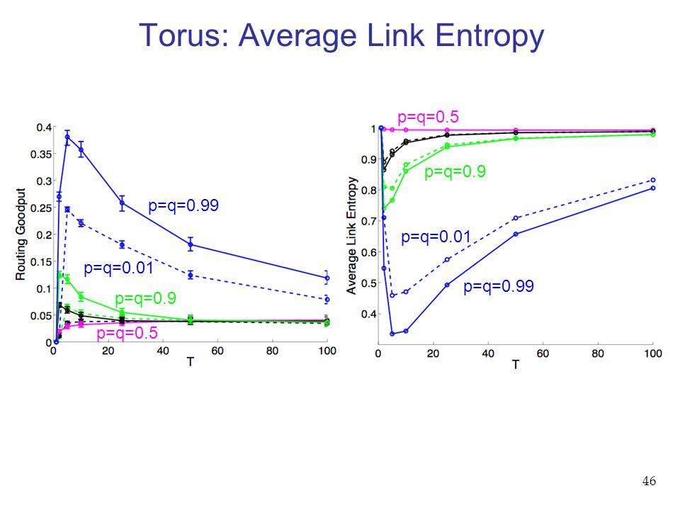 46 Torus: Average Link Entropy p=q=0.99 p=q=0.5 p=q=0.9 p=q=0.01 p=q=0.99 p=q=0.01 p=q=0.9 p=q=0.5